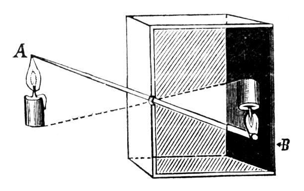 Technicky je důvodem převráceného obrazu v temné komoře průchod po přímkách šířících se paprsků světla skrze úzkou dírku (clonu). Zdroj: Wikimedia Commons