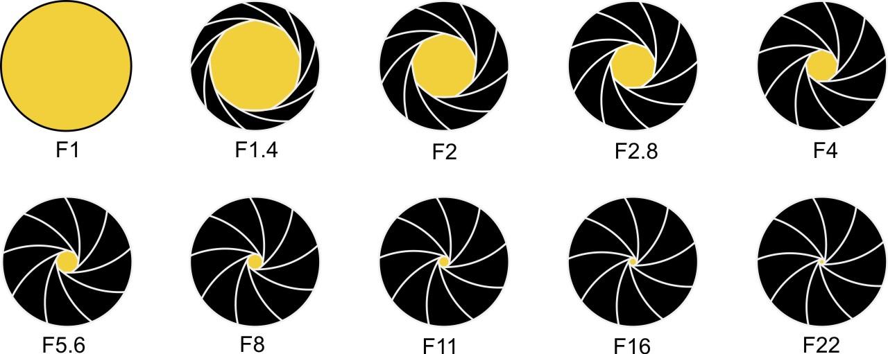 Obrázek znázorňuje zavření clony u objektivu se světelností F1 (s takto světelným objektivem se v běžné praxi prakticky nesetkáte).jpg