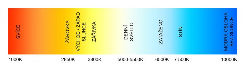 Teploty barev viditelného spektra se pohybují mezi hodnotami 1 000 až 10 000K. Záblesková světla a systémové blesky (flash) emitují světlo odpovídající teplotě denního světla.jpg