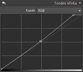 Křivky pro zesvětlení pozadí.jpg