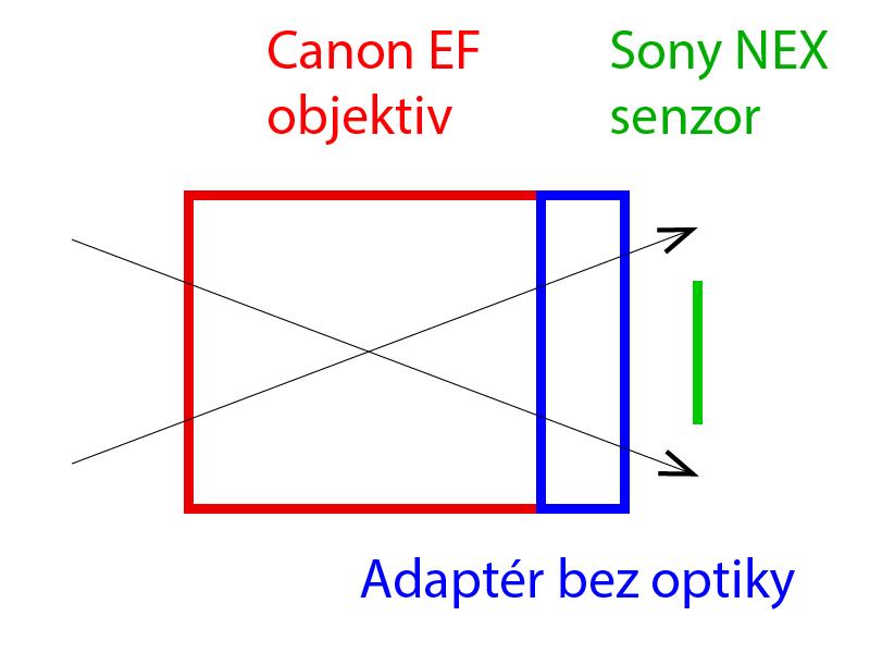 Běžný adaptér bez optických částí (prakticky jen kovová dutá trubka)