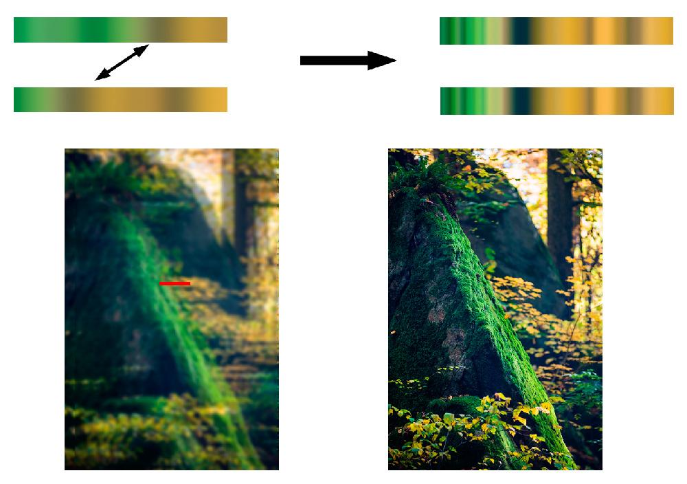 Ostrost se zjišťuje na červeně označeném proužku. Objektiv zaostří podle původního rozdílu ve fázích.jpg