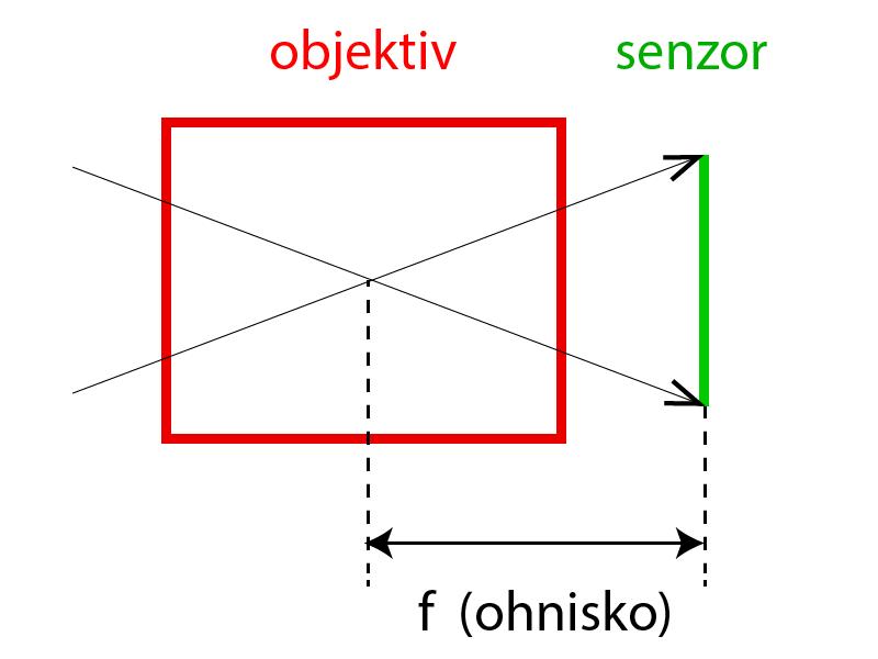 Základní schéma objektivu.jpg