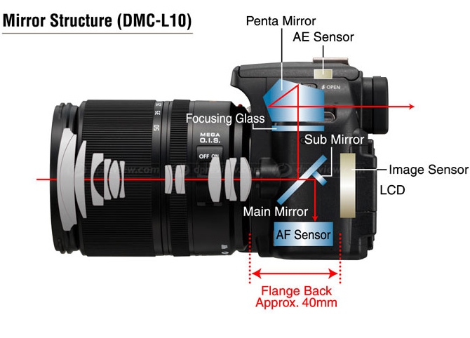 Obrázek od Panasonicu ukazuje průřez typickou zrcadlovkou. Soustava dvou zrcátek umožňuje pohled do hledáčku a zároveň přivádí světlo (a tedy obraz) k ostřicím senzorům.jpg