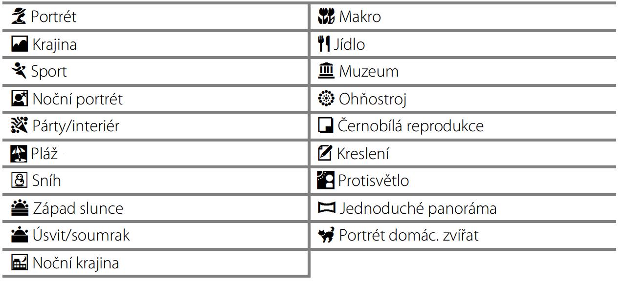 Motivované programy digitálního kompaktu Nikon Coolpix S6900. Zdroj: manuál fotoaparátu.