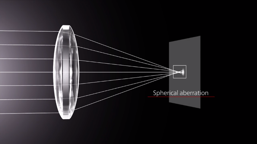 spherical-aberration