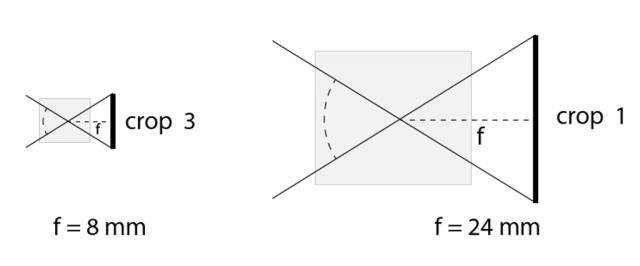 8mm objektiv na senzoru s crop factorem 3 dává stejný úhel záběru jako 24 mm na senzoru vpravo.