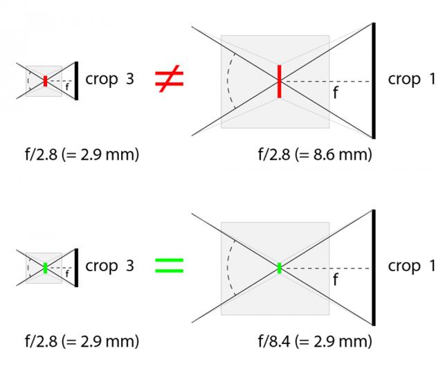 Ukázky ekvivalentních a odlišných objektivů.