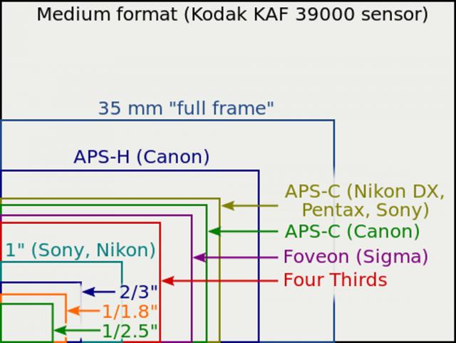 Srovnání různých velikostí senzorů.