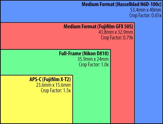 Recenze Fujifilm GFX50s: tabulka s porovnáním formátů.