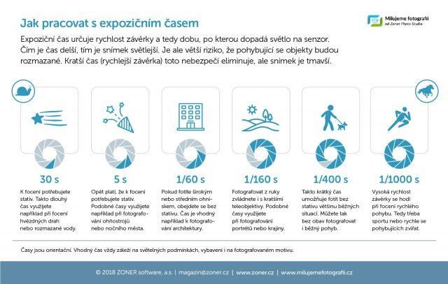 Infografika - expoziční čas.