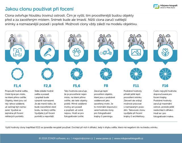 infografika - správná clona