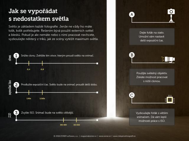 infografika - nedostatek světla