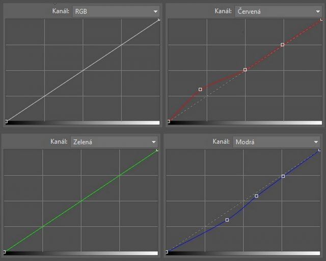 Úprava fotek pomocí křivek: nastavení křivek při úpravě snímku dívky.