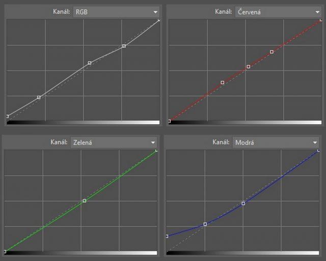 Úprava fotek pomocí křivek: nastavení křivek při úpravě snímku obchodníka.