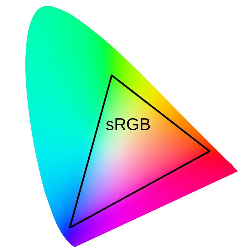 sRGB, ProPhoto RGB a další – vyznáte se v barevných prostorech?